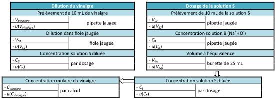 Incertitude_Protocole