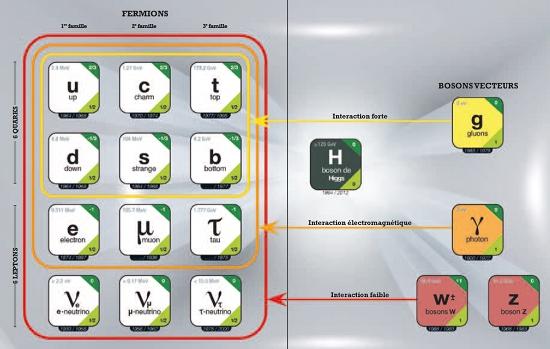 Particules_Elementaires